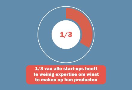 chart.startups.expertise.nl