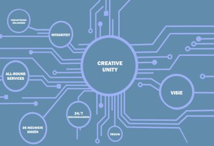 promo.boxes.creative.unity.nl