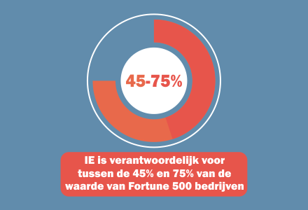 chart.ip.fortune.500.nl