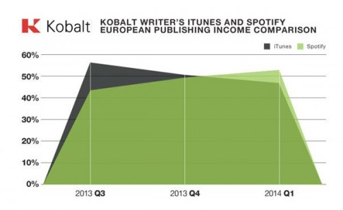kobalt.itunes.spotify
